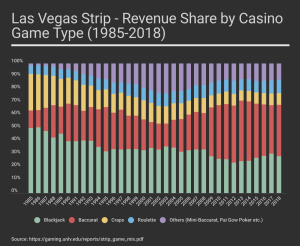 las-vegas-casino-game-popularity