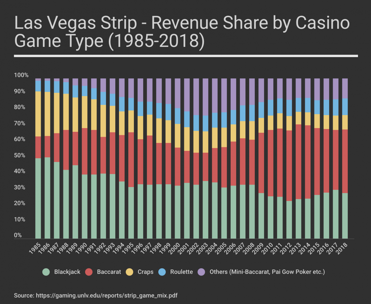 Gambling Revenue